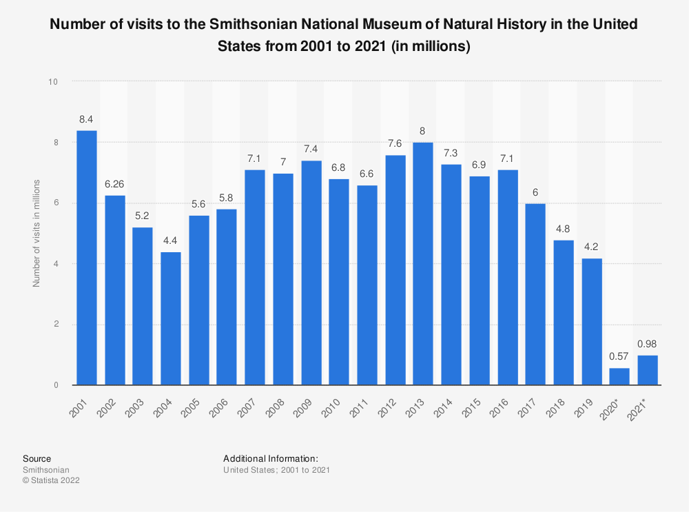 Statistic: Number of visits to the Smithsonian National Museum of Natural History in the United States from 2001 to 2018 (in millions) | Statista