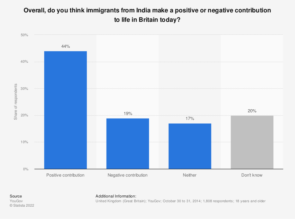 Statistic: Overall, do you think immigrants from India make a positive or negative contribution to life in Britain today? | Statista