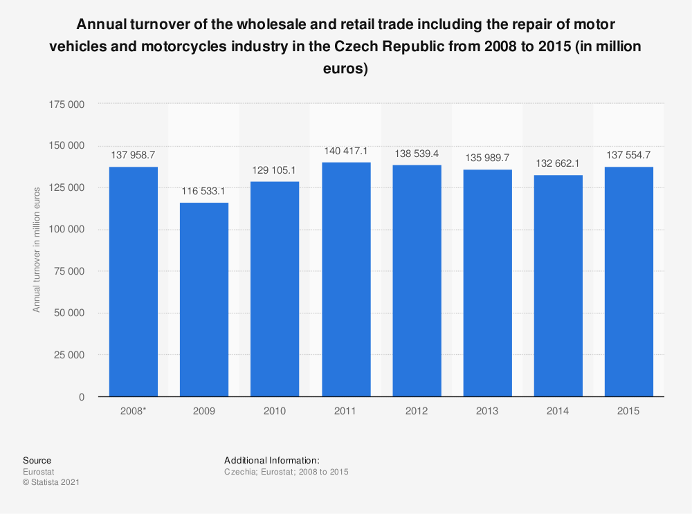 Statistic: Annual turnover of the wholesale and retail trade including the repair of motor vehicles and motorcycles industry in the Czech Republic from 2008 to 2015 (in million euros) | Statista