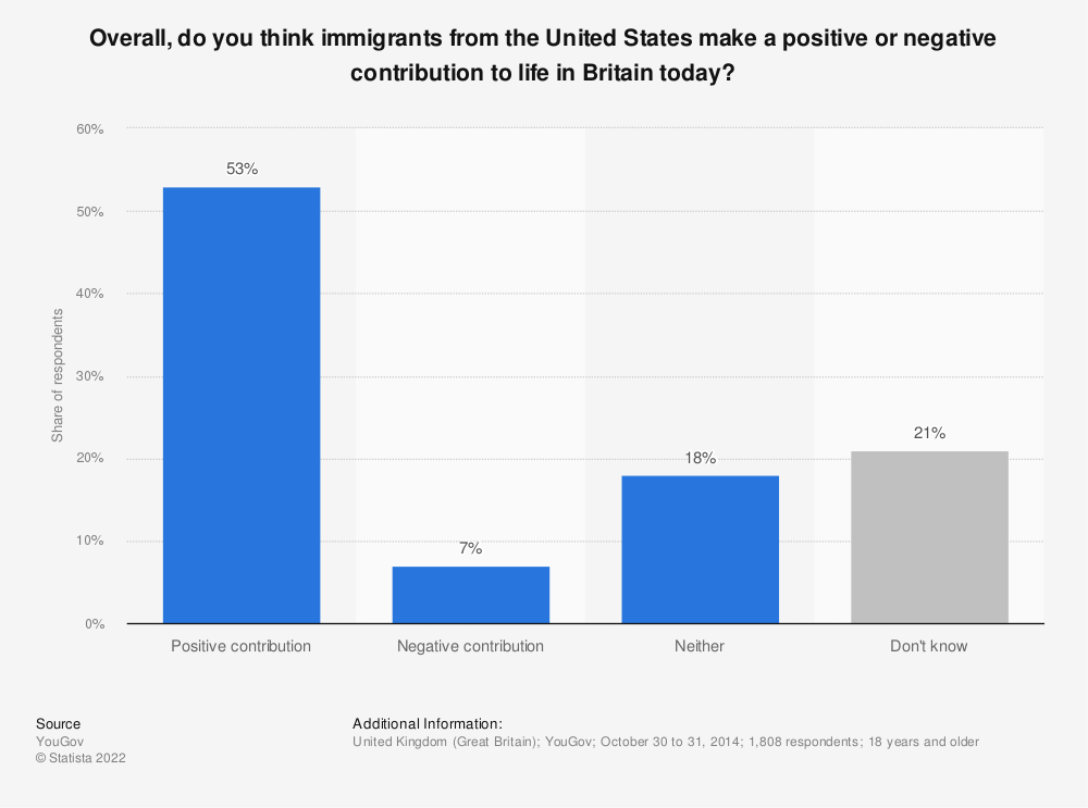 Statistic: Overall, do you think immigrants from the United States make a positive or negative contribution to life in Britain today? | Statista