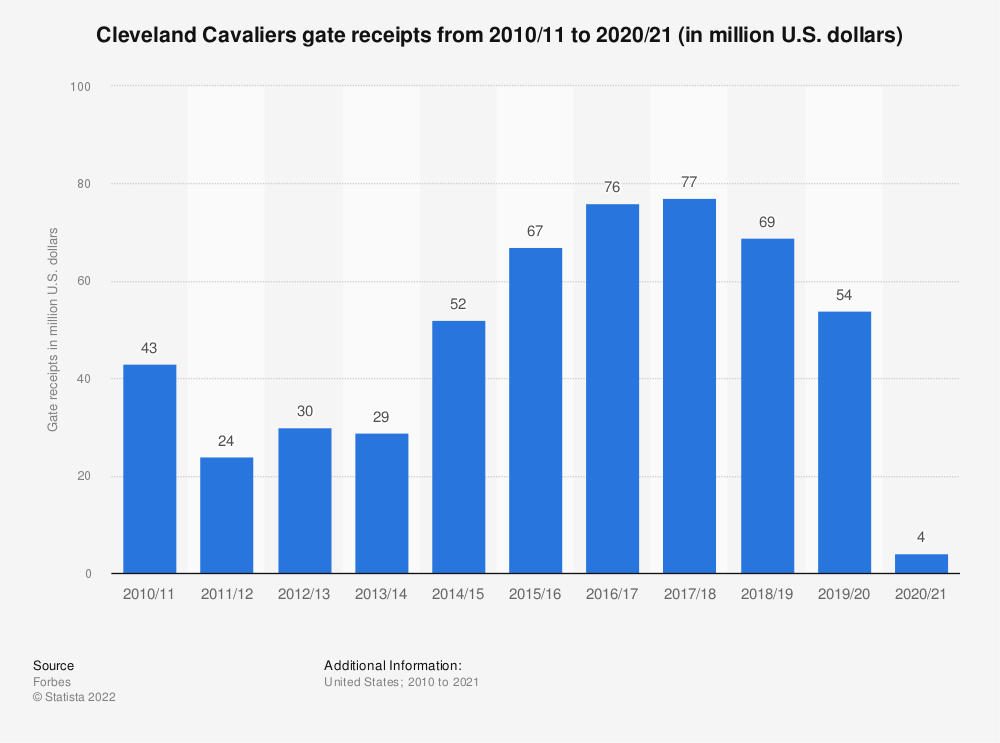 Statistic: Cleveland Cavaliers gate receipts* from 2010/11 to 2018/19 (in million U.S. dollars) | Statista