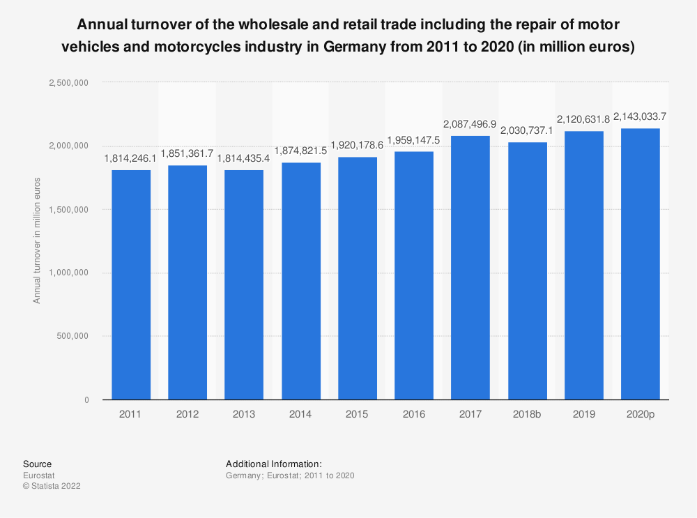 Statistic: Annual turnover of the wholesale and retail trade including the repair of motor vehicles and motorcycles industry in Germany from 2008 to 2016 (in million euros)   Statista