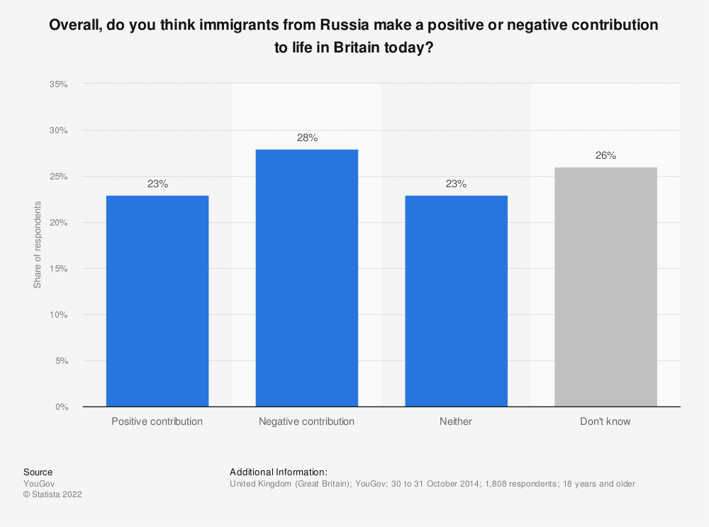 Statistic: Overall, do you think immigrants from Russia make a positive or negative contribution to life in Britain today? | Statista