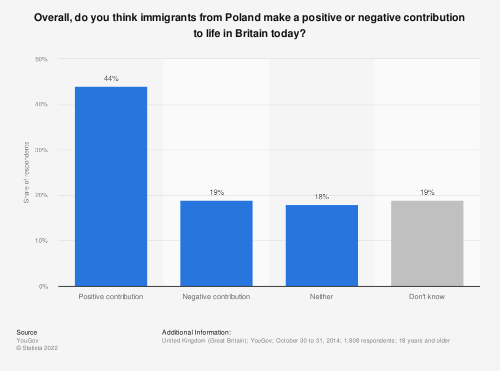Statistic: Overall, do you think immigrants from Poland make a positive or negative contribution to life in Britain today? | Statista