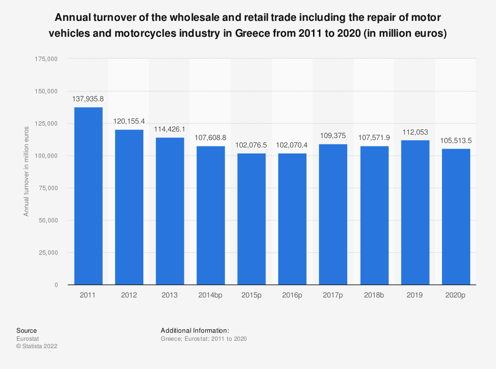 Statistic: Annual turnover of the wholesale and retail trade including the repair of motor vehicles and motorcycles industry in Greece from 2008 to 2015 (in million euros) | Statista