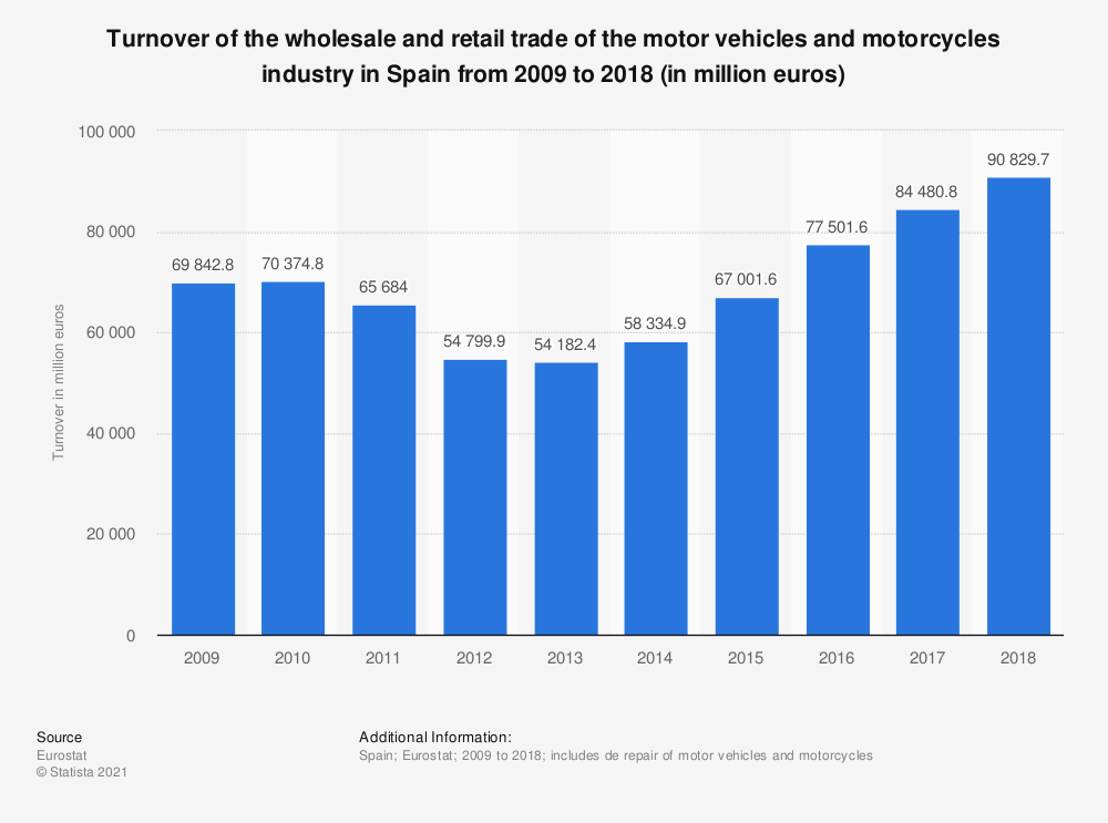 Statistic: Turnover of the wholesale and retail trade of the motor vehicles and motorcycles industry in Spain from 2009 to 2018 (in million euros)   Statista