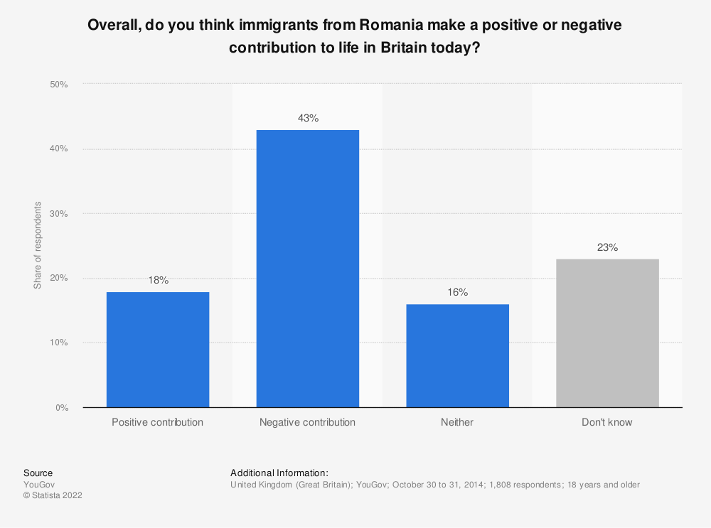 Statistic: Overall, do you think immigrants from Romania make a positive or negative contribution to life in Britain today? | Statista
