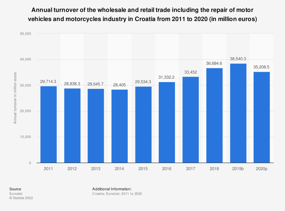 Statistic: Annual turnover of the wholesale and retail trade including the repair of motor vehicles and motorcycles industry in Croatia from 2008 to 2015 (in million euros) | Statista