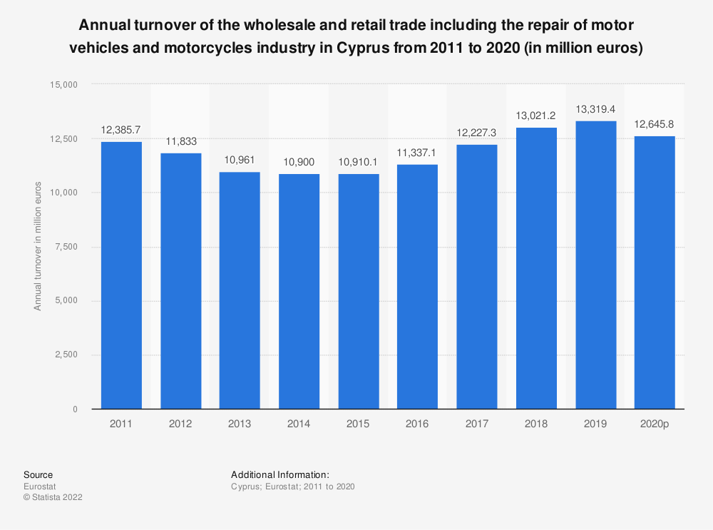 Statistic: Annual turnover of the wholesale and retail trade including the repair of motor vehicles and motorcycles industry in Cyprus from 2008 to 2015 (in million euros) | Statista