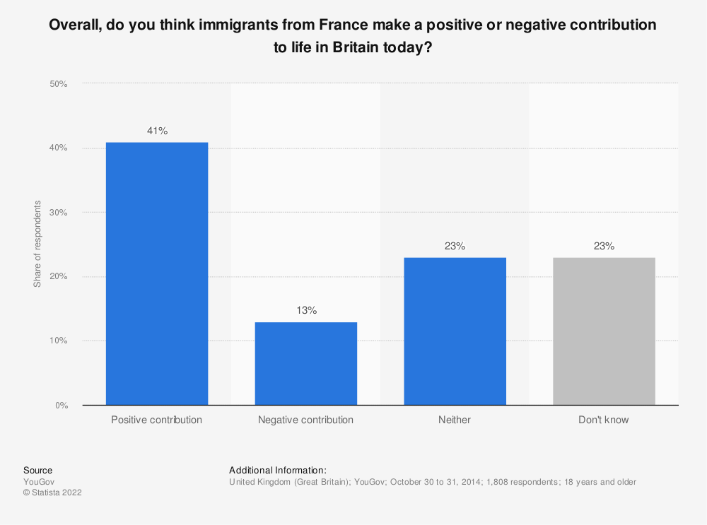 Statistic: Overall, do you think immigrants from France make a positive or negative contribution to life in Britain today? | Statista