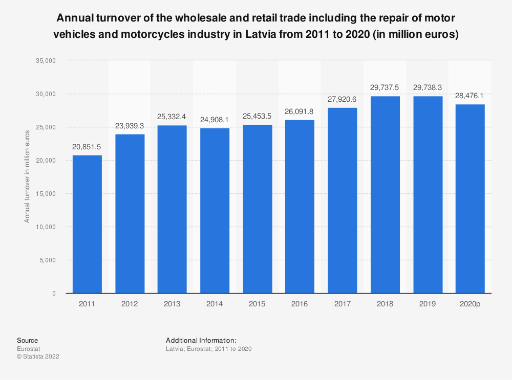 Statistic: Annual turnover of the wholesale and retail trade including the repair of motor vehicles and motorcycles industry in Latvia from 2008 to 2015 (in million euros) | Statista