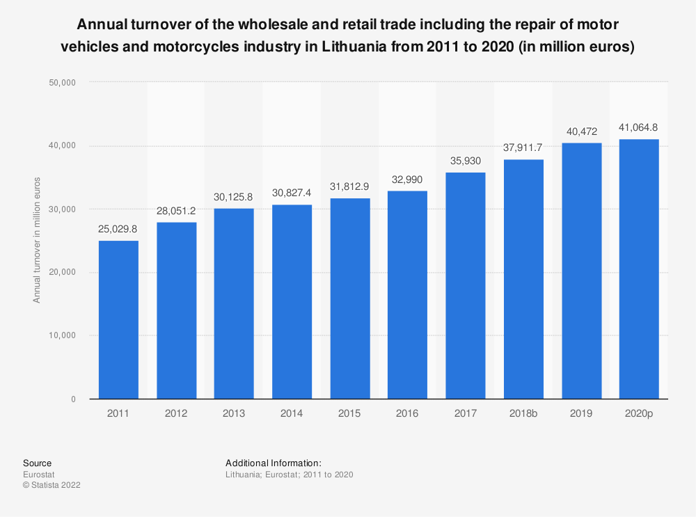 Statistic: Annual turnover of the wholesale and retail trade including the repair of motor vehicles and motorcycles industry in Lithuania from 2008 to 2015 (in million euros) | Statista