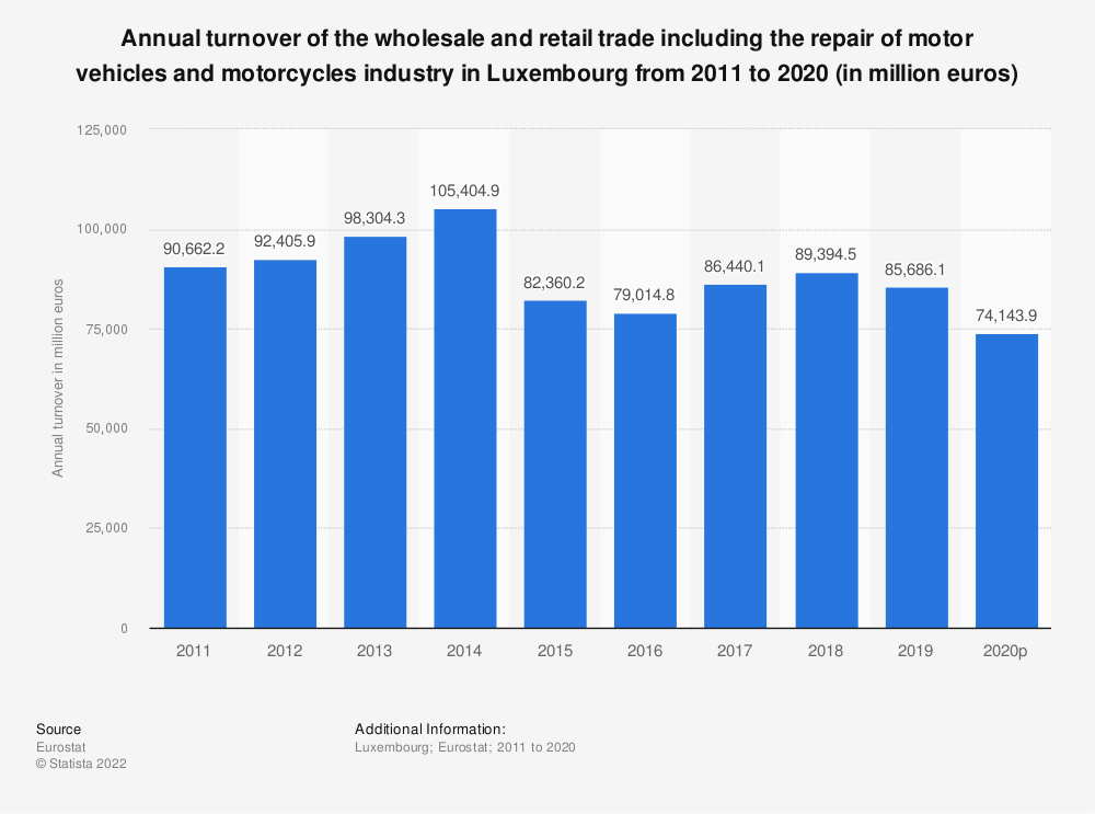 Statistic: Annual turnover of the wholesale and retail trade including the repair of motor vehicles and motorcycles industry in Luxembourg from 2008 to 2015 (in million euros) | Statista