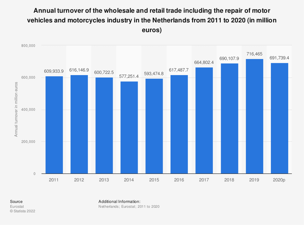 Statistic: Annual turnover of the wholesale and retail trade including the repair of motor vehicles and motorcycles industry in the Netherlands from 2008 to 2015 (in million euros) | Statista