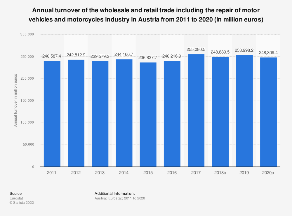 Statistic: Annual turnover of the wholesale and retail trade including the repair of motor vehicles and motorcycles industry in Austria from 2008 to 2015 (in million euros) | Statista