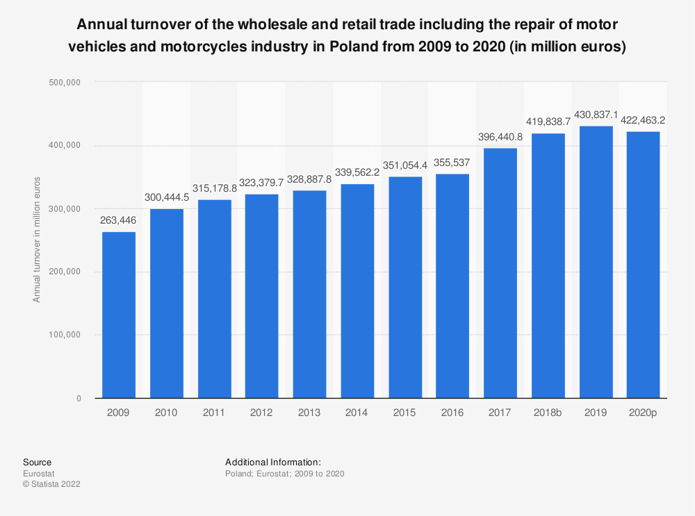 Statistic: Annual turnover of the wholesale and retail trade including the repair of motor vehicles and motorcycles industry in Poland from 2008 to 2016 (in million euros) | Statista