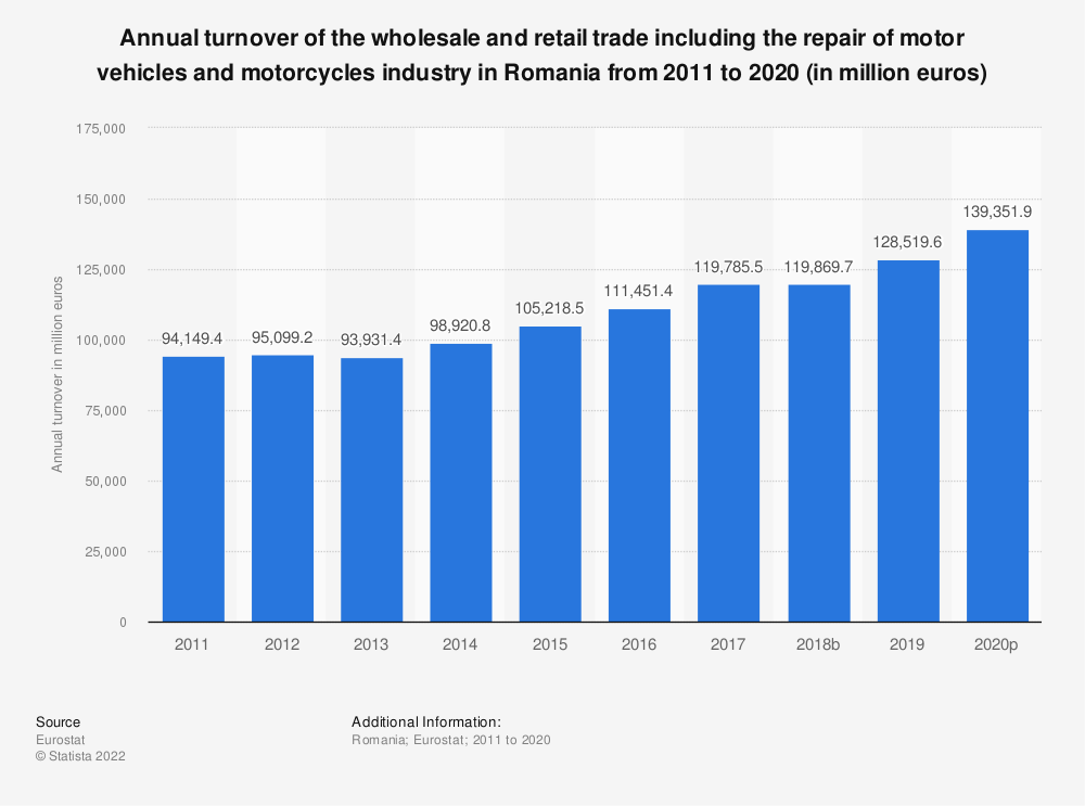 Statistic: Annual turnover of the wholesale and retail trade including the repair of motor vehicles and motorcycles industry in Romania from 2008 to 2015 (in million euros) | Statista