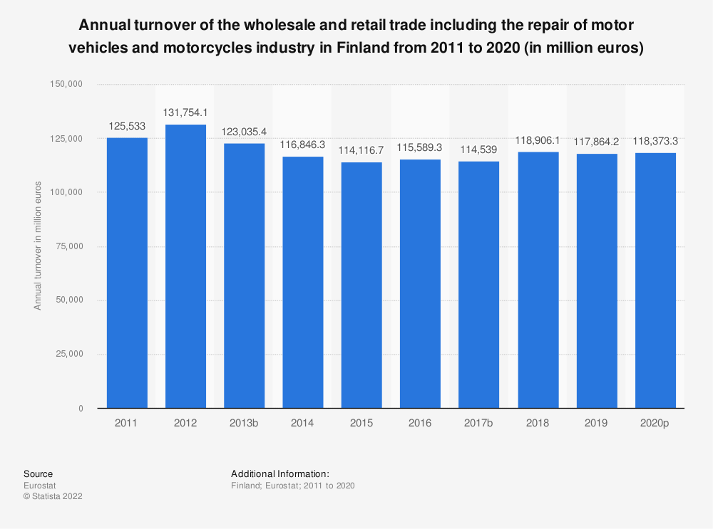 Statistic: Annual turnover of the wholesale and retail trade including the repair of motor vehicles and motorcycles industry in Finland from 2008 to 2015 (in million euros) | Statista