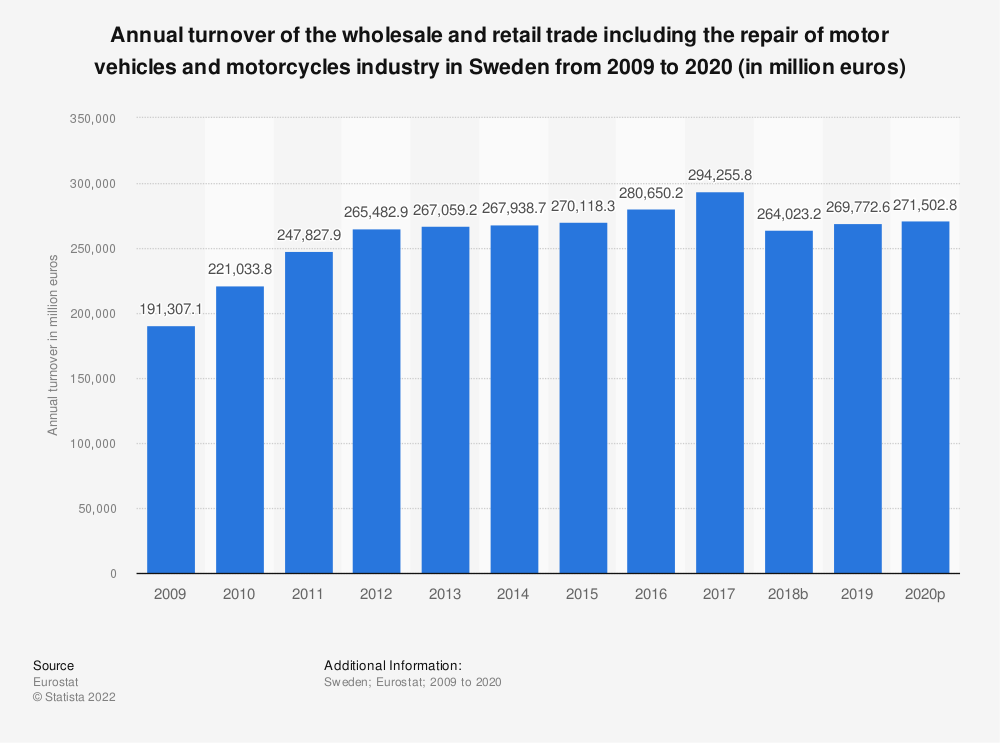 Statistic: Annual turnover of the wholesale and retail trade including the repair of motor vehicles and motorcycles industry in Sweden from 2008 to 2015 (in million euros) | Statista