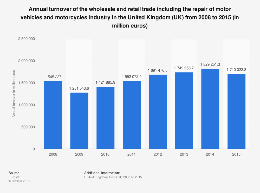 Statistic: Annual turnover of the wholesale and retail trade including the repair of motor vehicles and motorcycles industry in the United Kingdom (UK) from 2008 to 2015 (in million euros) | Statista