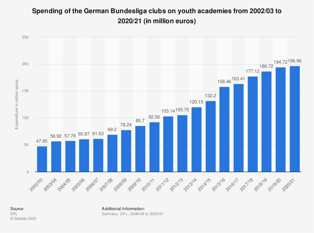Statistic: Spending of the German Bundesliga clubs* for youth academies from 2002/03 to 2017/18 (in million euros)   Statista