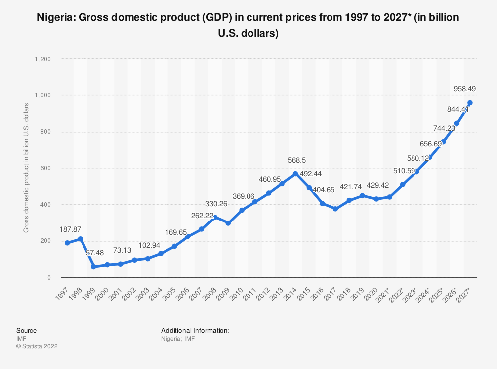 Statistic: Nigeria: Gross domestic product (GDP) in current prices from 1994 to 2024* (in billion U.S. dollars) | Statista
