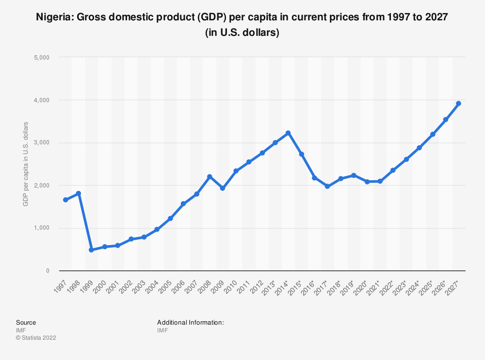 Statistic: Nigeria: Gross domestic product (GDP) per capita in current prices from 1995 to 2025 (in U.S. dollars) | Statista