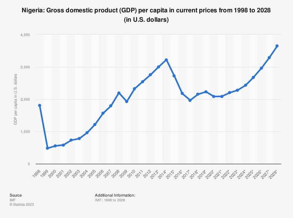 nigeria gross domestic product gdp per capita 2020 statistic. Black Bedroom Furniture Sets. Home Design Ideas