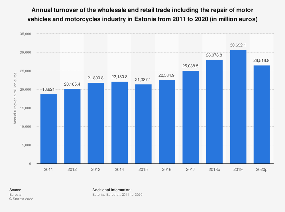 Statistic: Annual turnover of the wholesale and retail trade including the repair of motor vehicles and motorcycles industry in Estonia from 2008 to 2015 (in million euros) | Statista