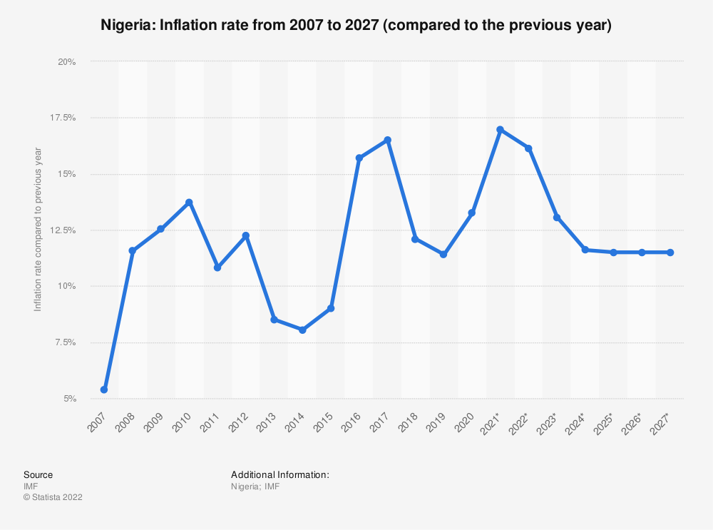Statistic: Nigeria: Inflation rate from 2012 to 2022* (compared to the previous year) | Statista