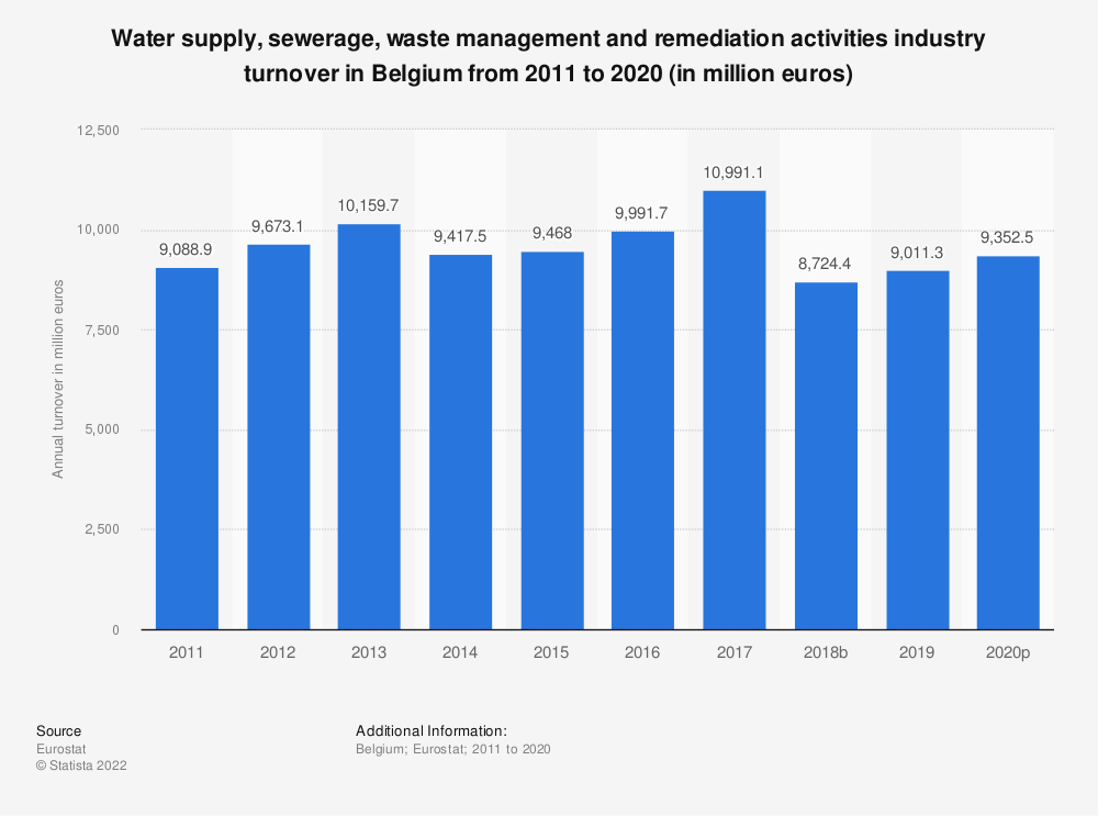 Statistic: Water supply, sewerage, waste management and remediation activities industry turnover in Belgium from 2008 to 2015 (in million euros) | Statista