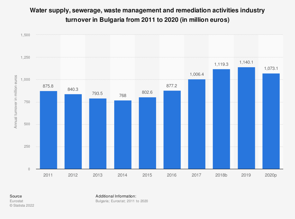 Statistic: Water supply, sewerage, waste management and remediation activities industry turnover in Bulgaria from 2008 to 2015 (in million euros) | Statista