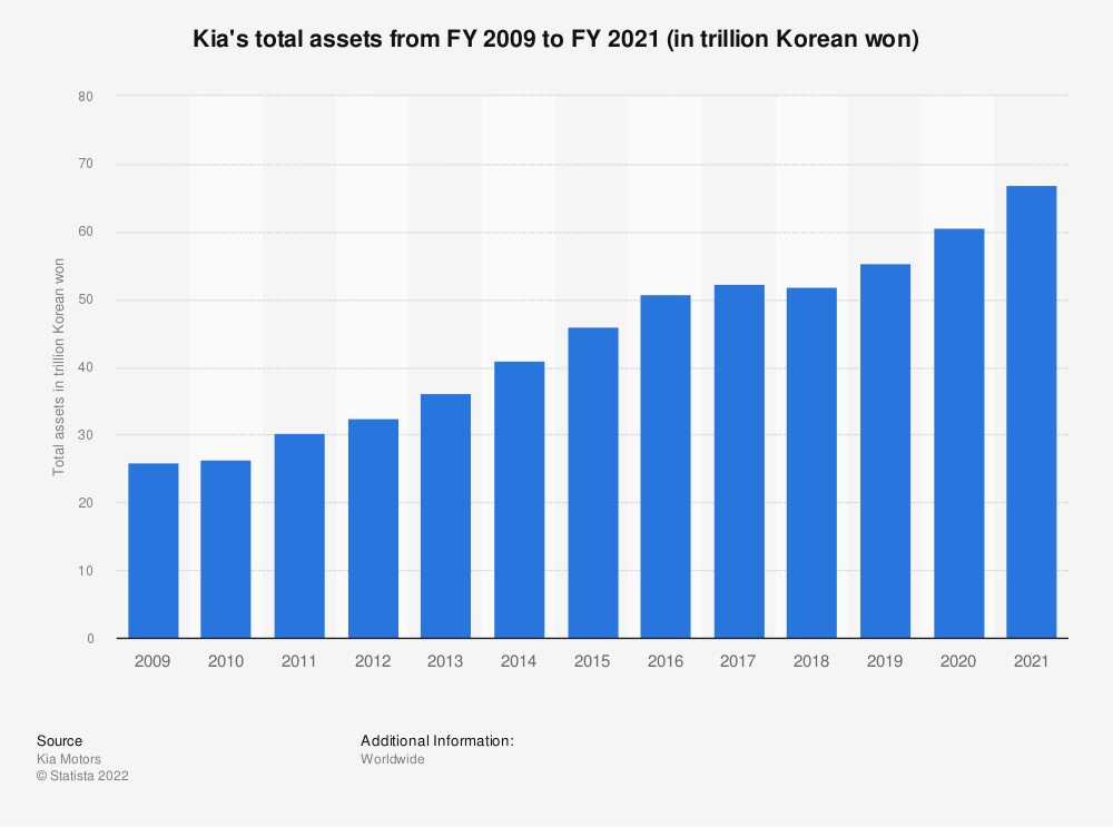 Statistic: Kia's total assets from FY 2009 to FY 2020 (in trillion Korean won) | Statista