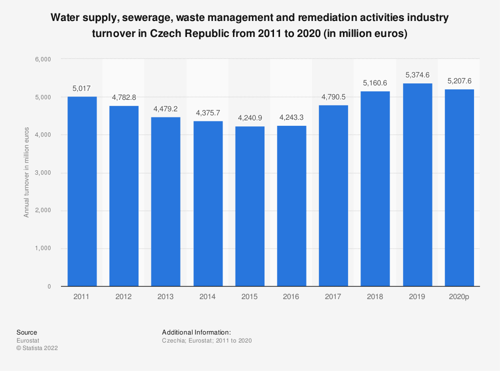 Statistic: Water supply, sewerage, waste management and remediation activities industry turnover in Czech Republic from 2008 to 2015 (in million euros) | Statista
