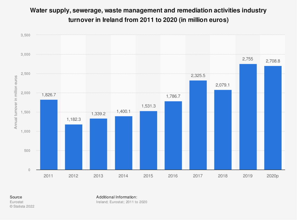 Statistic: Water supply, sewerage, waste management and remediation activities industry turnover in Ireland from 2008 to 2015 (in million euros) | Statista