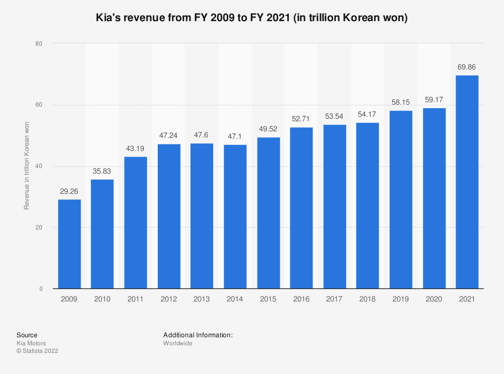 Statistic: Kia's revenue from FY 2009 to FY 2018 (in trillion Korean won) | Statista