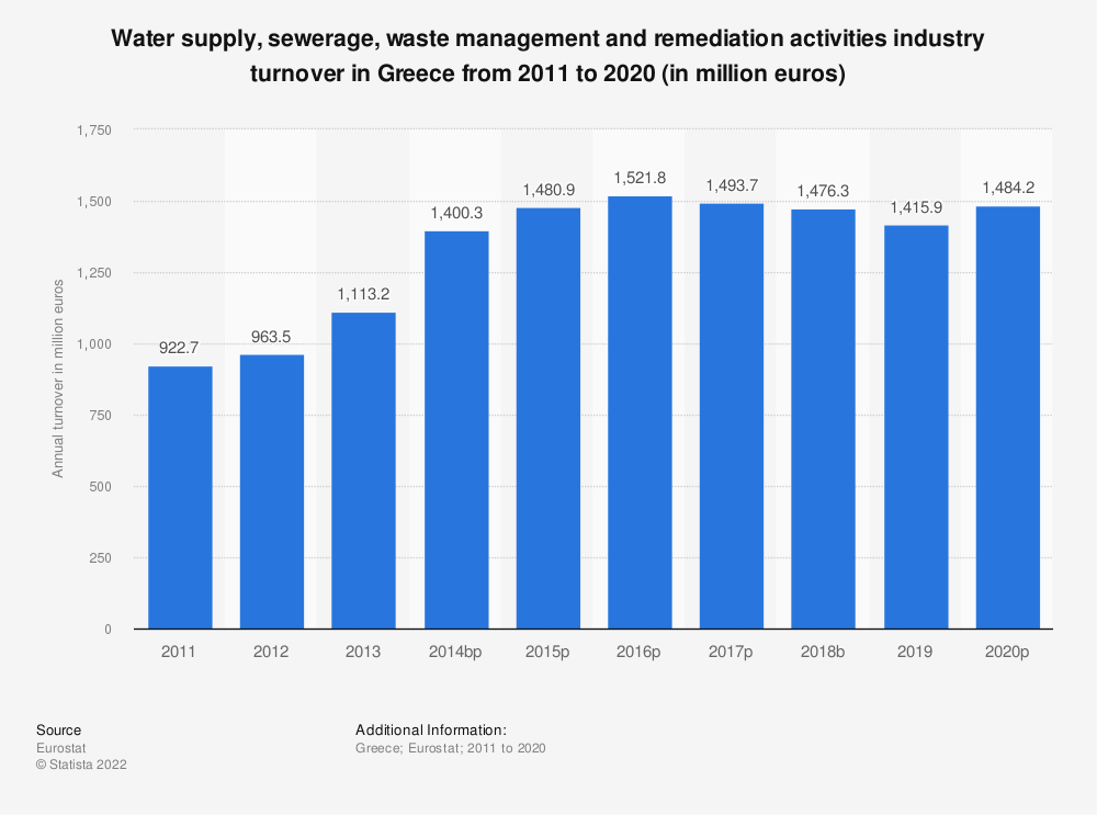 Statistic: Water supply, sewerage, waste management and remediation activities industry turnover in Greece from 2008 to 2015 (in million euros) | Statista