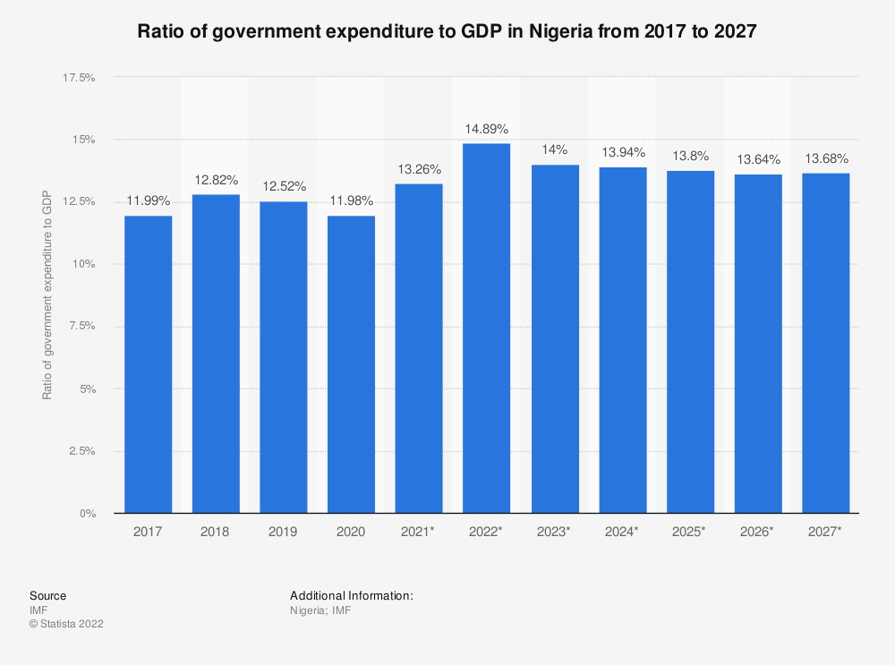 Statistic: Nigeria: Ratio of government expenditure to gross domestic product (GDP) from 2012 to 2022* | Statista