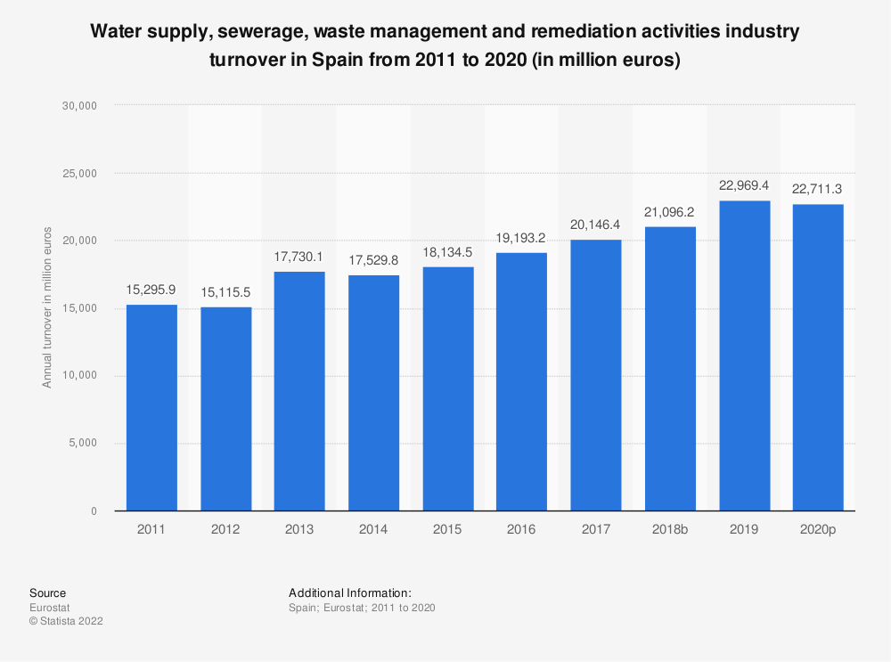Statistic: Water supply, sewerage, waste management and remediation activities industry turnover in Spain from 2008 to 2015 (in million euros) | Statista
