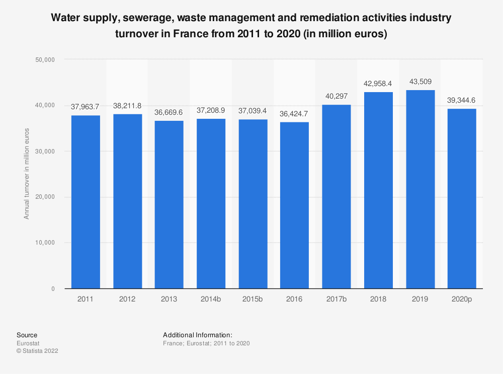 Statistic: Water supply, sewerage, waste management and remediation activities industry turnover in France from 2008 to 2015 (in million euros) | Statista