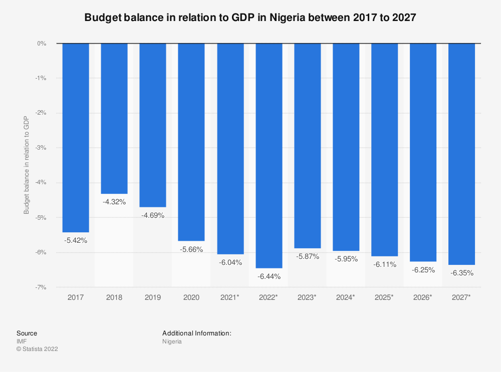 Statistic: Nigeria: Budget balance between 2012 to 2022 in relation to GDP | Statista