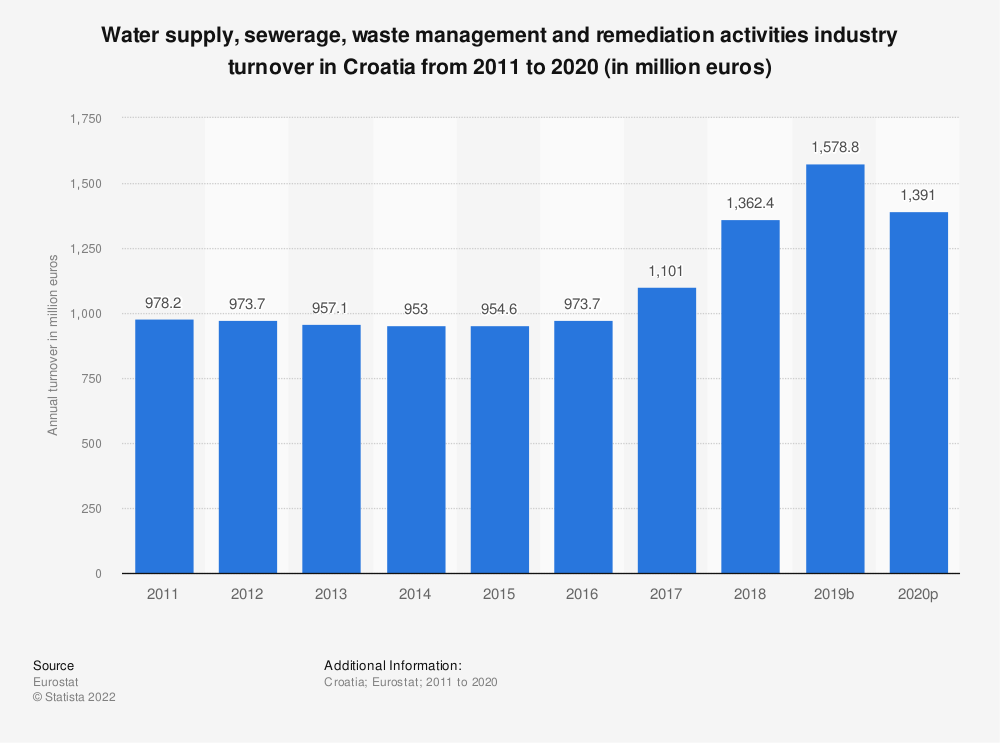 Statistic: Water supply, sewerage, waste management and remediation activities industry turnover in Croatia from 2008 to 2015 (in million euros) | Statista