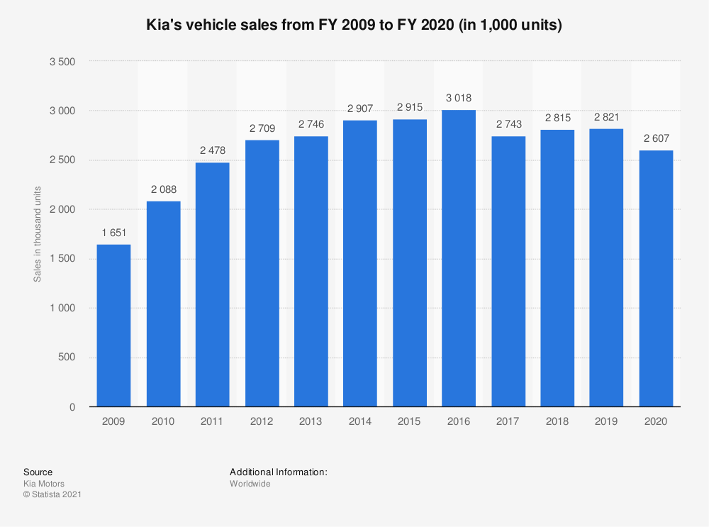 Statistic: Kia's vehicle sales from FY 2009 to FY 2020 (in 1,000 units) | Statista