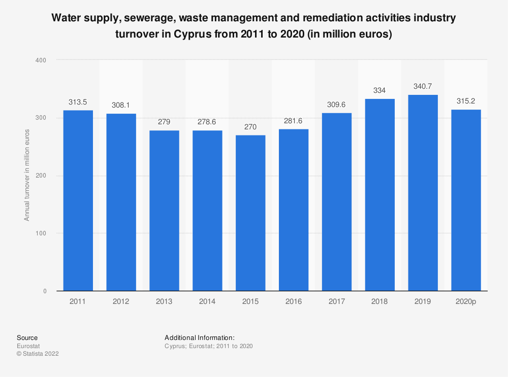 Statistic: Water supply, sewerage, waste management and remediation activities industry turnover in Cyprus from 2008 to 2015 (in million euros) | Statista