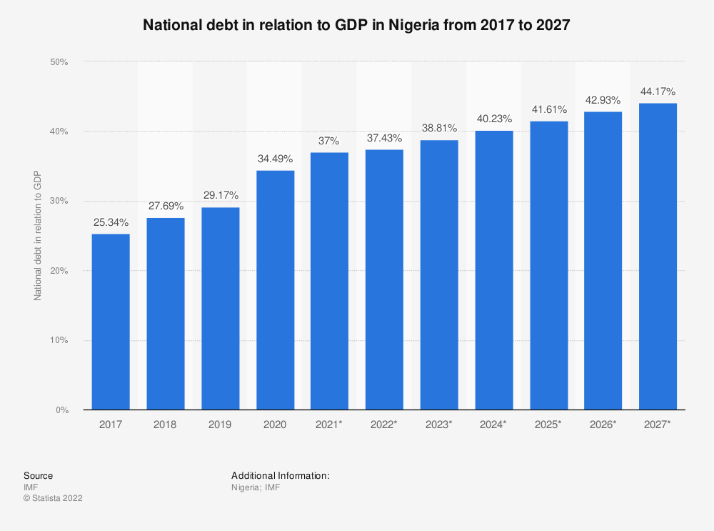 Statistic: Nigeria: National debt from 2014 to 2024* in relation to gross domestic product (GDP) | Statista