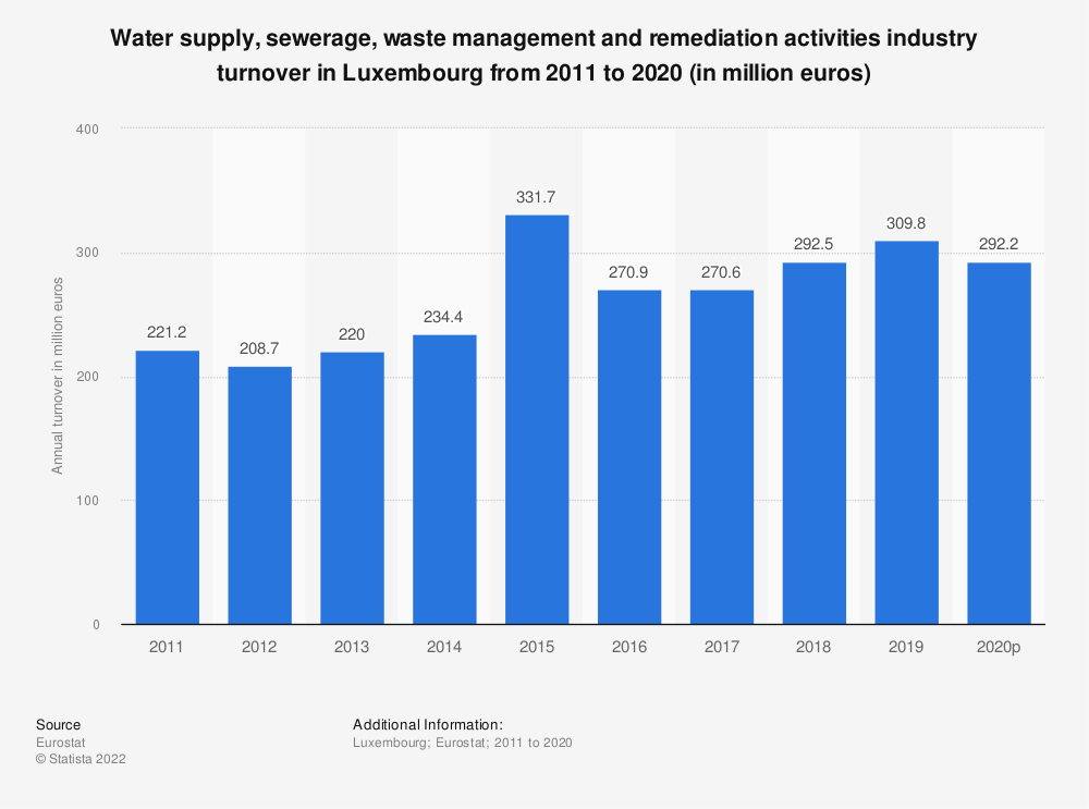Statistic: Water supply, sewerage, waste management and remediation activities industry turnover in Luxembourg from 2008 to 2015 (in million euros) | Statista