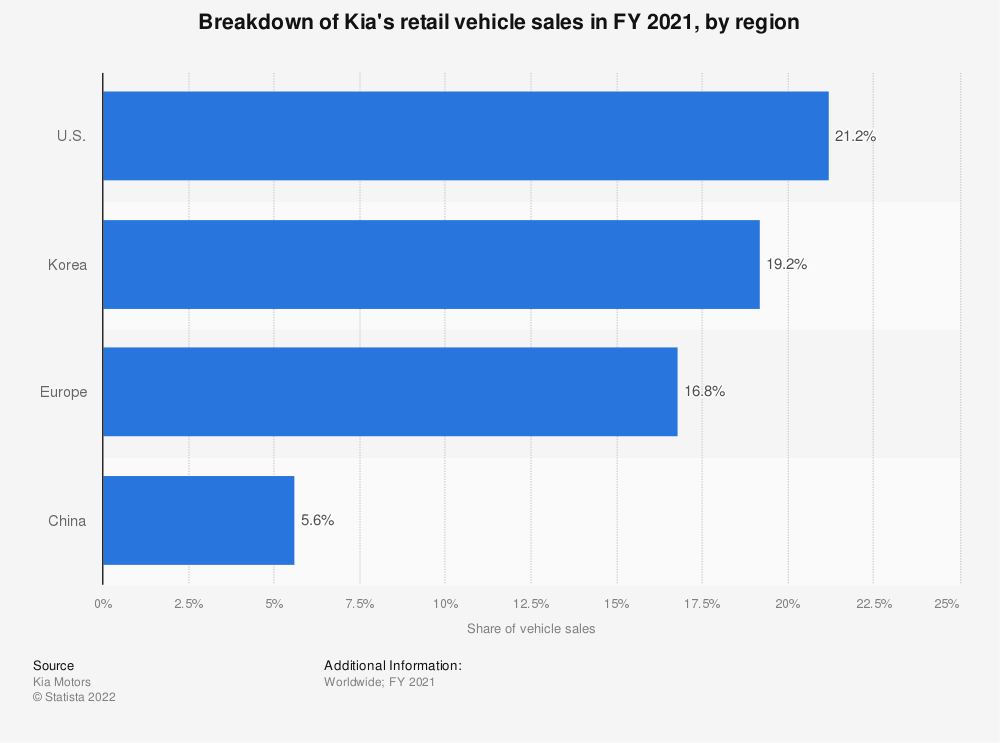 Statistic: Breakdown of Kia's wholesale vehicle sales in FY 2018, by region | Statista