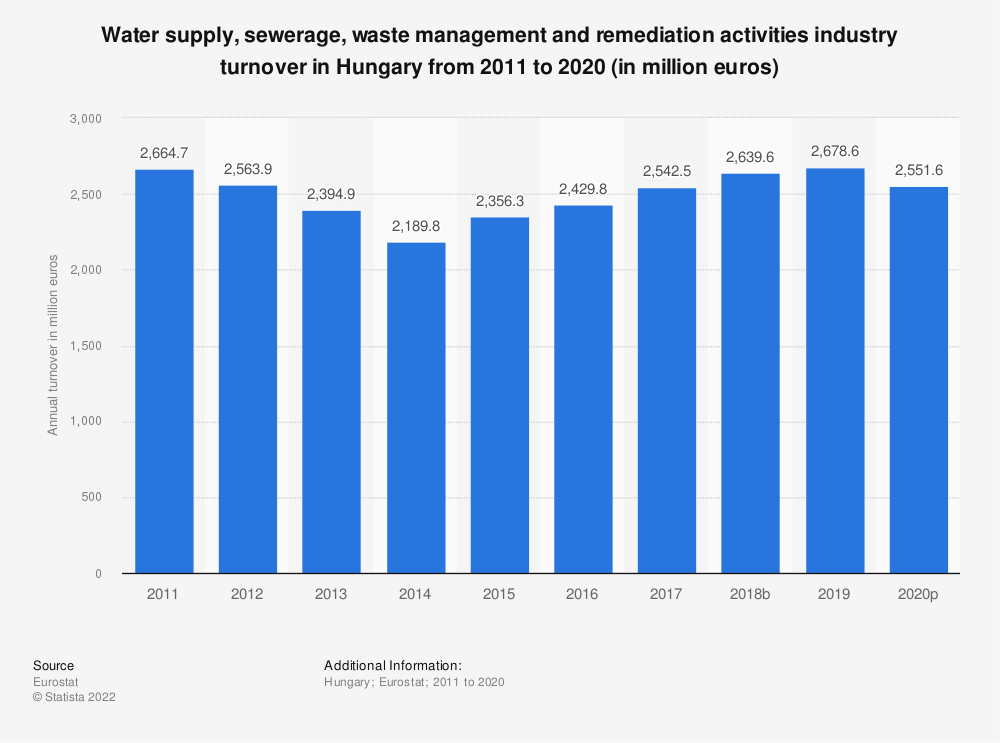 Statistic: Water supply, sewerage, waste management and remediation activities industry turnover in Hungary from 2008 to 2015 (in million euros) | Statista