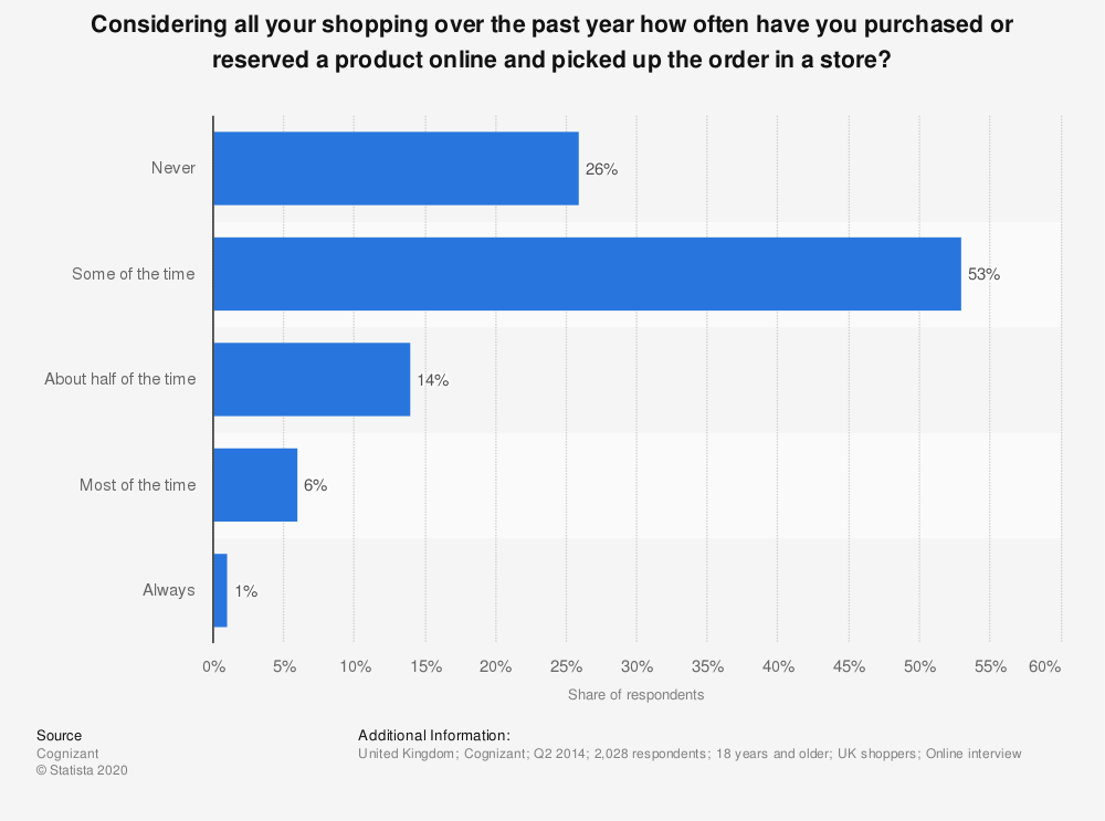 Statistic: Considering all your shopping over the past year how often have you purchased or reserved a product online and picked up the order in a store? | Statista