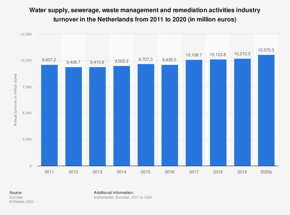 Statistic: Water supply, sewerage, waste management and remediation activities industry turnover in the Netherlands from 2008 to 2015 (in million euros) | Statista